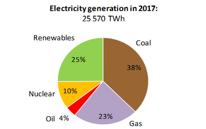Renewables supply 25% of global power in 2017 - IEA