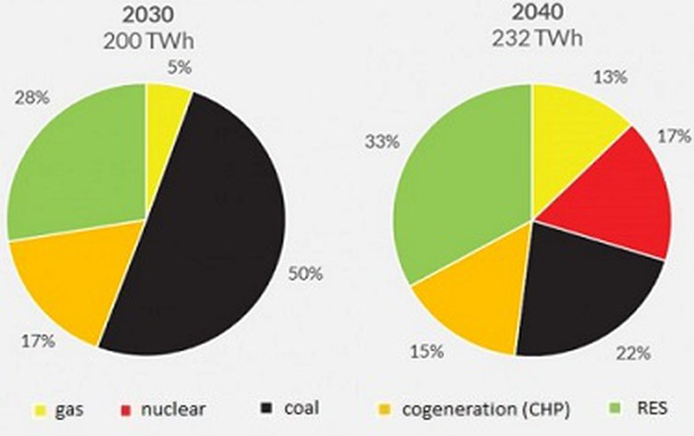 Forum Energii comments on Polish Energy Policy until 2040