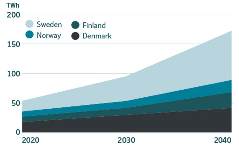 TSOs see very different Nordic power system in 2040 with a lot of wind