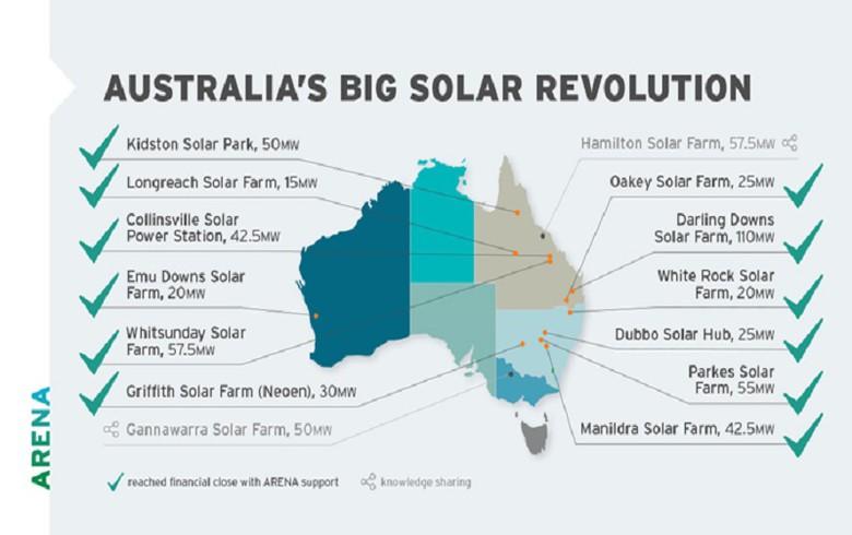 All 12 ARENA-backed solar farms reach financial close