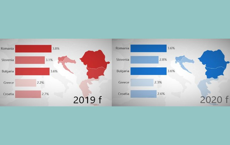 GDP growth 2019/2020 - SEE countries