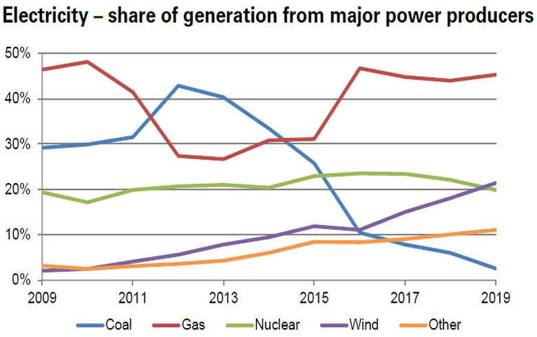 UK generation from wind, solar, bioenergy reaches new records in 2019