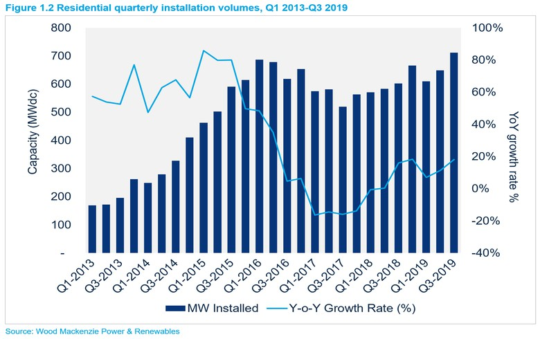 US installs 2.6 GW of solar in Q3 with record in residential segment