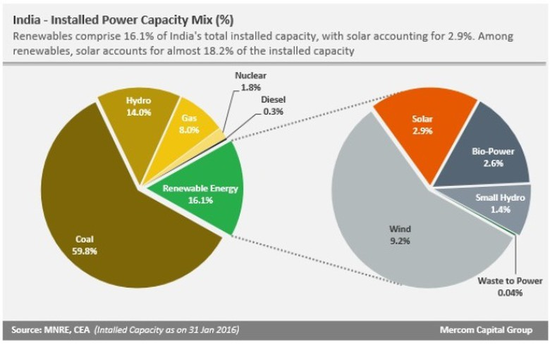 India has 16% renewables in power capacity mix