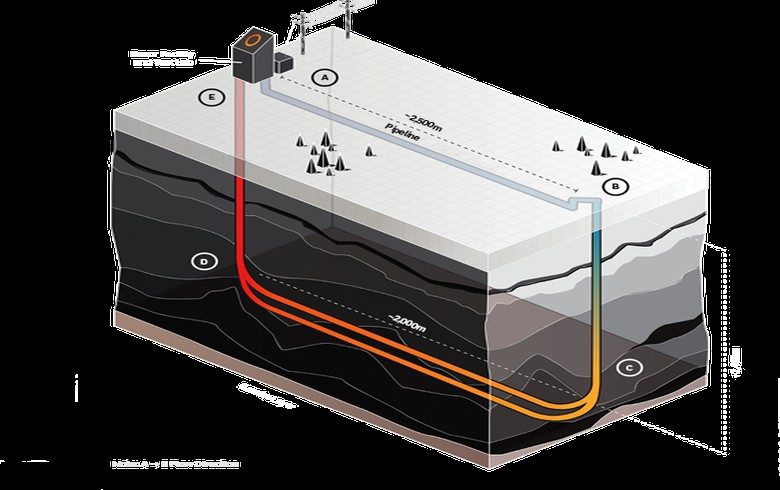 Shell joins closed-loop geothermal demo in Canada by Eavor
