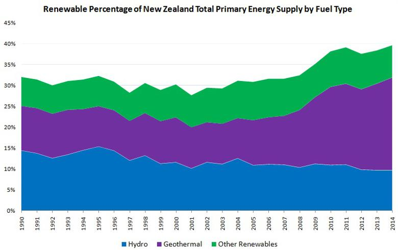 New Zealand Nears 40 Renewables In Primary Energy Supply