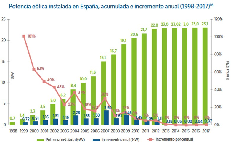 Sour decade for wind power industry in Spain