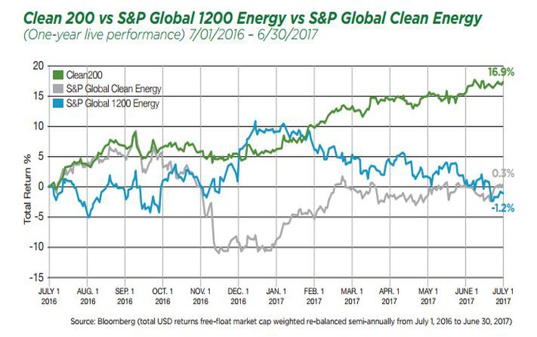 Clean energy stock index beats fossil-fuel rival by a wide margin