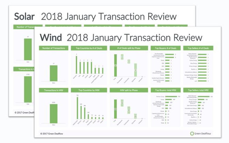 OVERVIEW - Solar, wind deals hit 4.7 GW in January 2018