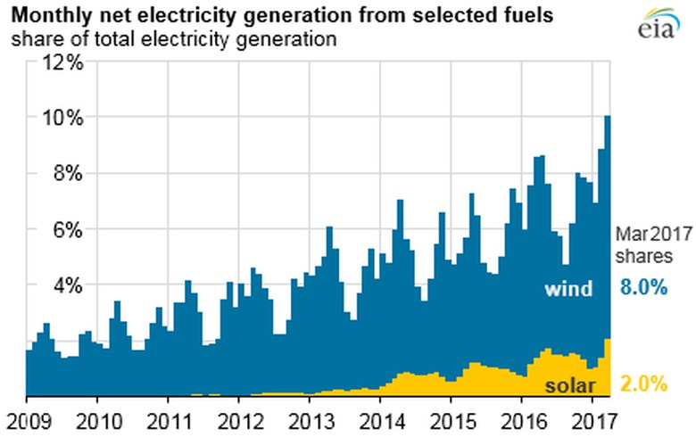 Wind, solar composed 10% of March generation