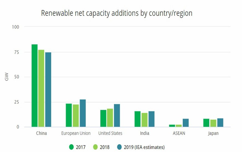Solar driving upturn in global renewable installs in 2019 - IEA
