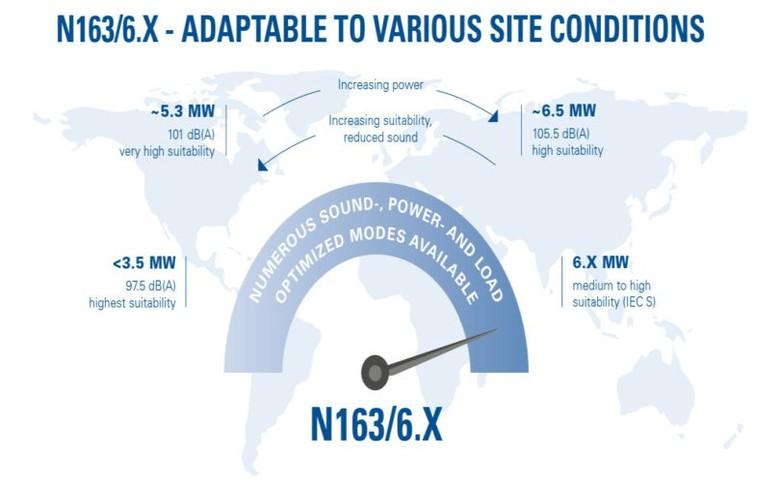 Nordex presents 6-MW class model of Delta4000 turbines