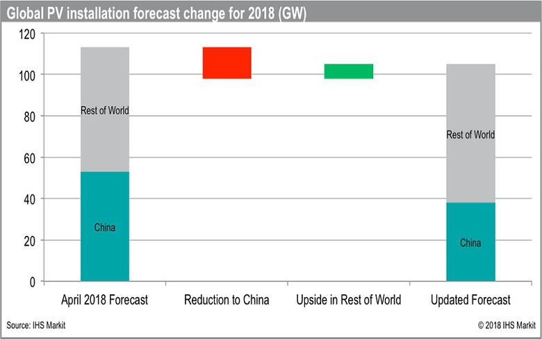 IHS Markit cuts 2018 global PV demand outlook but still sees y/y growth