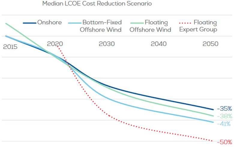 WindEurope report says floating offshore wind is ready
