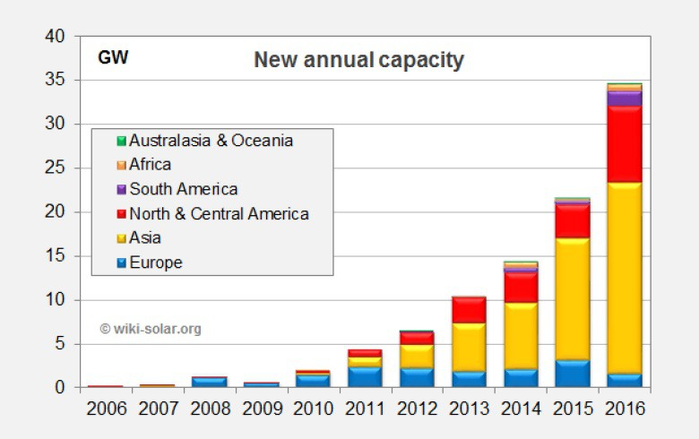 OVERVIEW - Record year for utility-scale solar takes cumulative capacity close to 100 GW