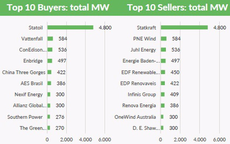 OVERVIEW - Solar and wind transactions top 20 GW in Q1