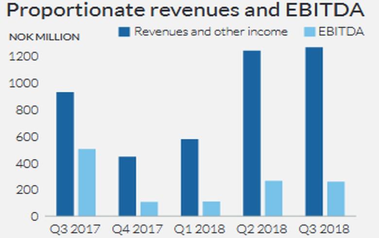 Scatec Solar lifts Q3 revenue, has 1.06 GW under construction