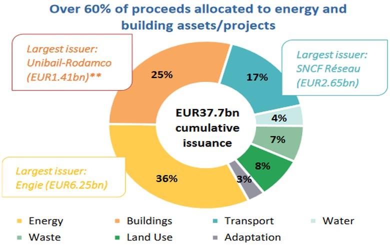 France: Green bond market - driving green finance development