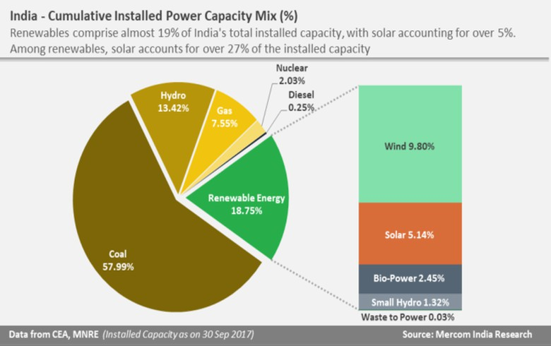 India reaches 19% share of renewables in power mix - Mercom