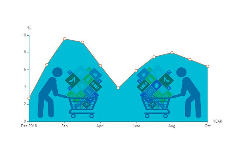 Romania's Jan-Oct retail trade turnover up 7.1% y/y - table