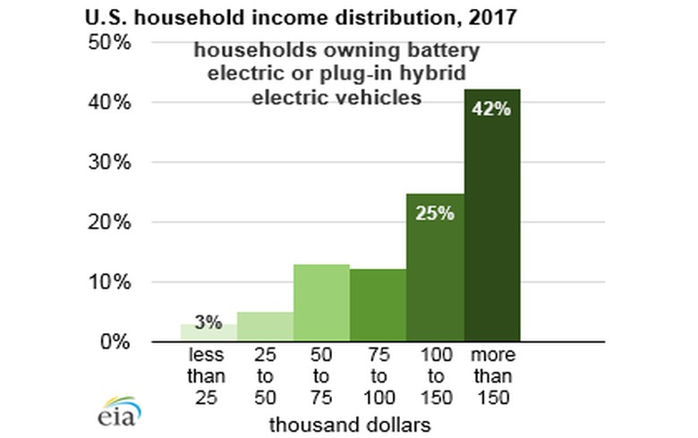 ANALYSIS - EVs continue to see slow growth, less use than conventional vehicles