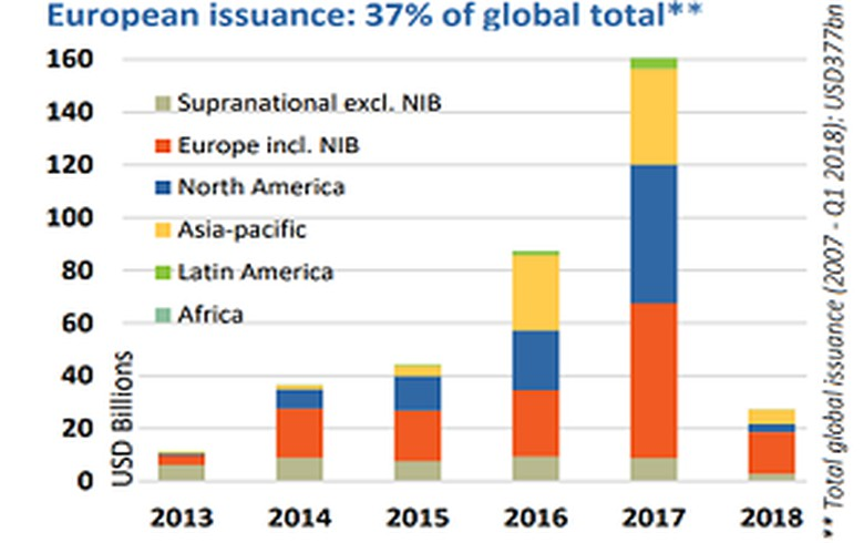 OVERVIEW - Cumulative green bond issuance in Europe at EUR 122bn