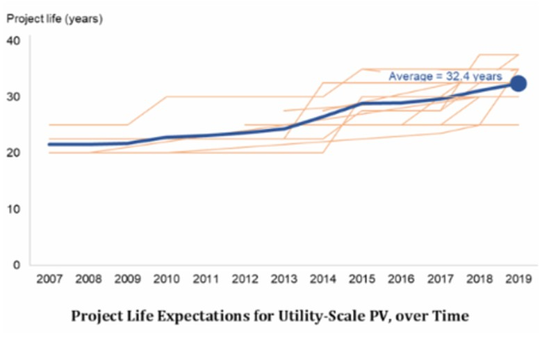 PV project life increase and OpEx drop contribute to 80% LCOE fall