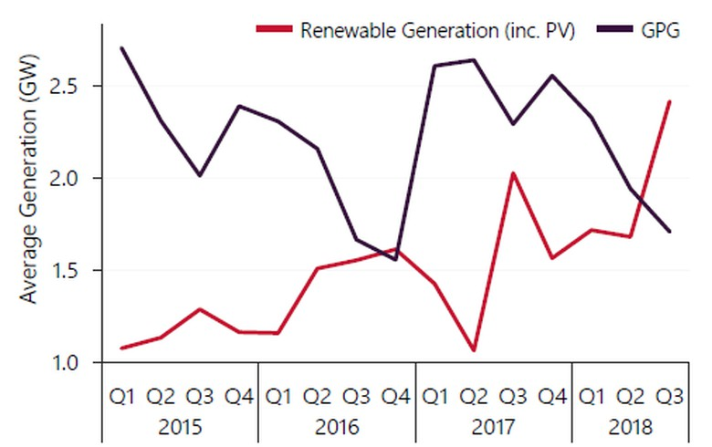 Renewables reach record 20% share of Q3 supply in Australia's NEM