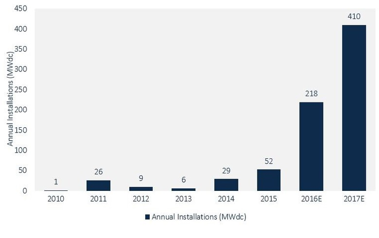US community solar additions to top 400 MW in 2017