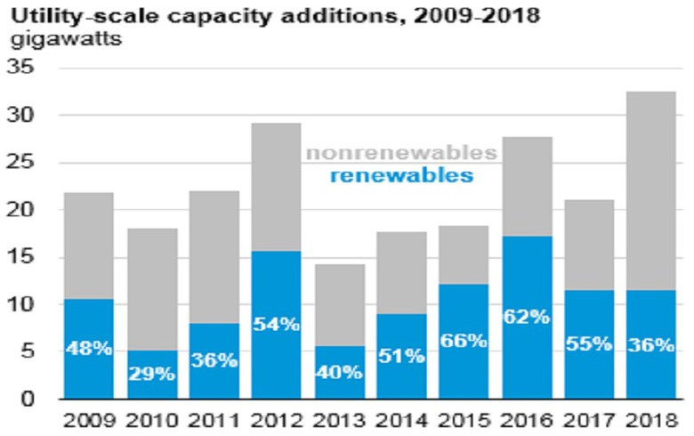 Natural gas to overtake renewables in driving 2018 US power capacity additions