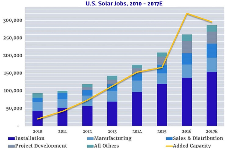 US solar job numbers grow to 260k in 2016