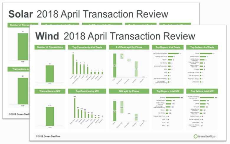 OVERVIEW - Solar, wind deals top 5 GW in April 2018