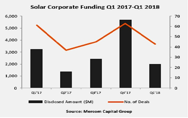 Global solar corp funding falls to USD 2bn in Q1 - Mercom