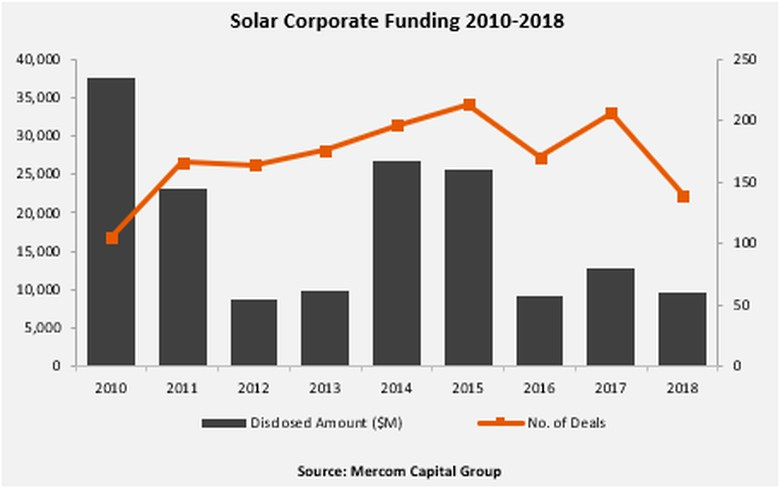 Global solar corp funding in 2018 down 24% - Mercom