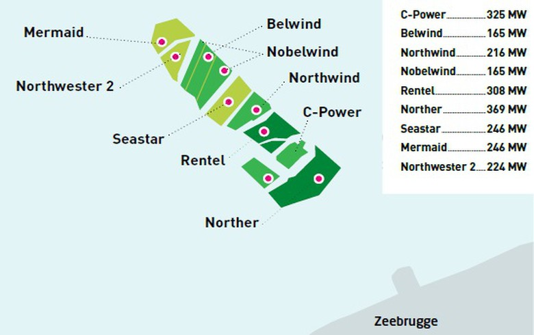 Belgian govt reaches deal on support for 716 MW of offshore wind projects