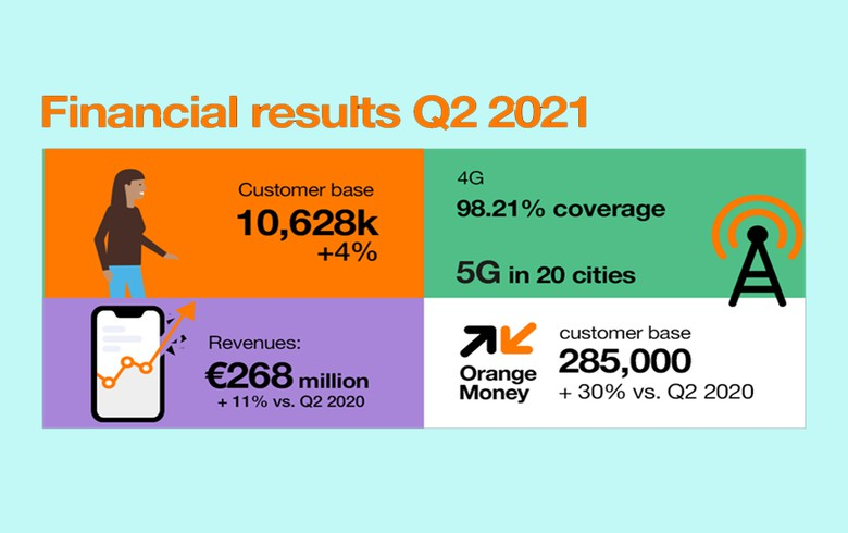 橙色罗马尼亚的收入增长了6.6%y / y
