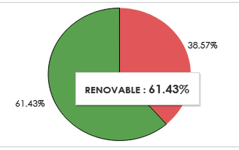 Guatemala's renewables share declines to 61.4% in March
