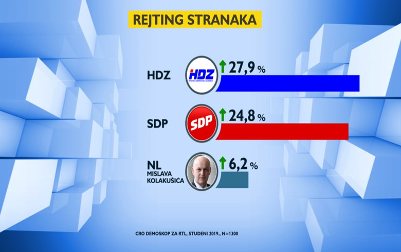 Croatia's governing HDZ remains favourite to win 2020 election - poll