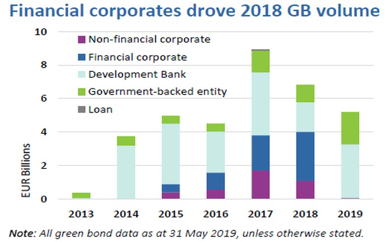 Germany issues EUR 6.6bn of green bonds in 2018