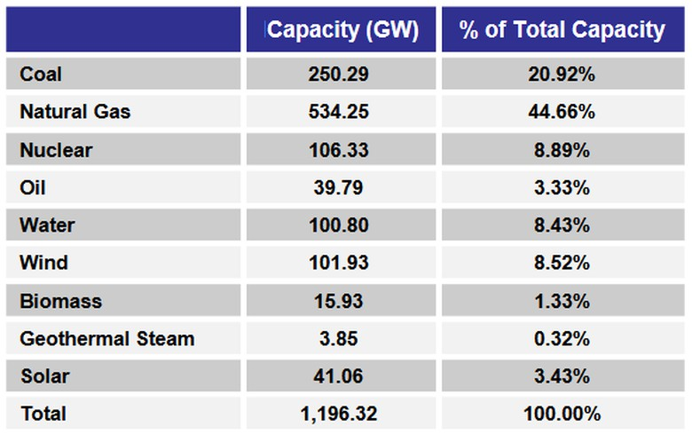 Renewables take the lead for new US power capacity in 2019