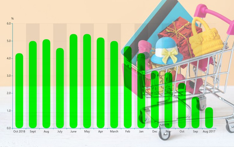 Romania's annual inflation rate falls to 4.3% in October