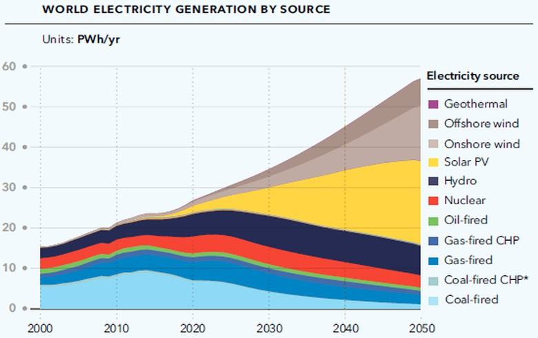 Renewables produce 85% of global power, nearly 50% of energy in 2050