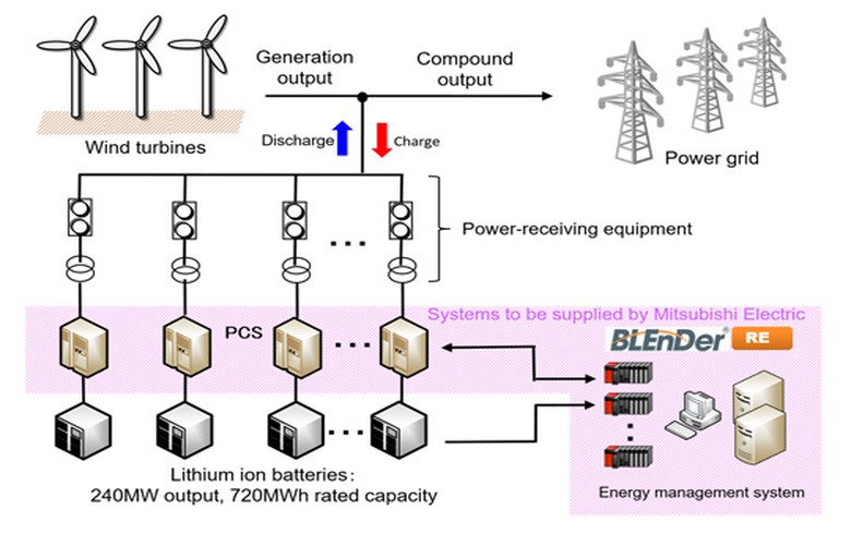 Mitsubishi Electric to supply equipment for 240-MW battery project in Japan