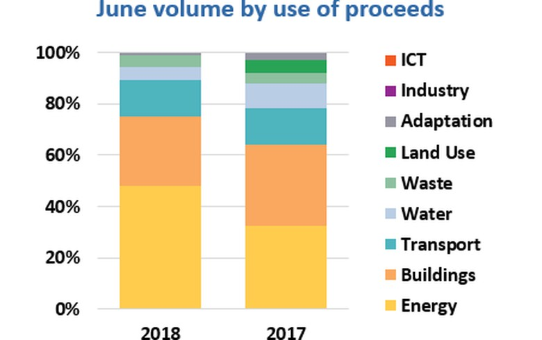 OVERVIEW - Green bond issuance in June reaches USD 14.9bn