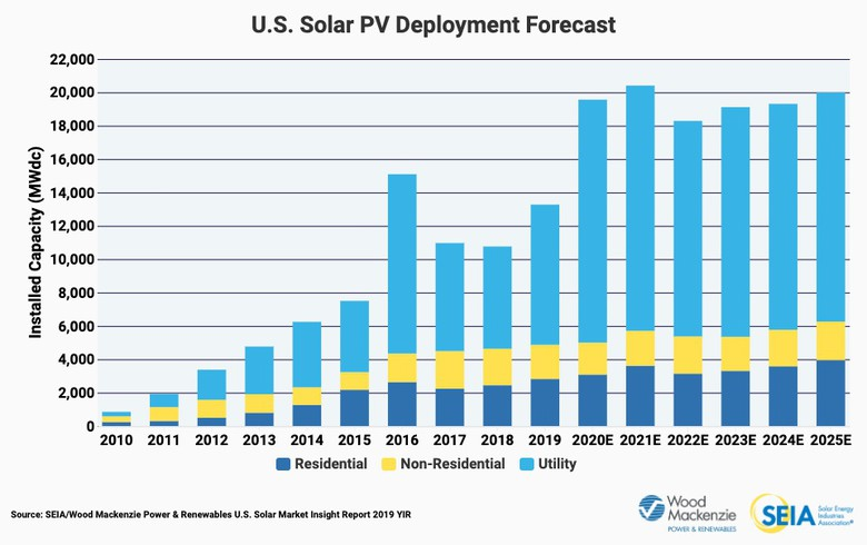 US adds 13.3 GW of fresh solar in 2019, residential sector flourishes