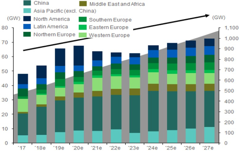 MAKE sees avg of 65 GW annual wind additions through 2027