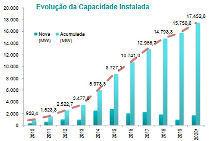 Brazil starts October with 12.33 GW of wind capacity