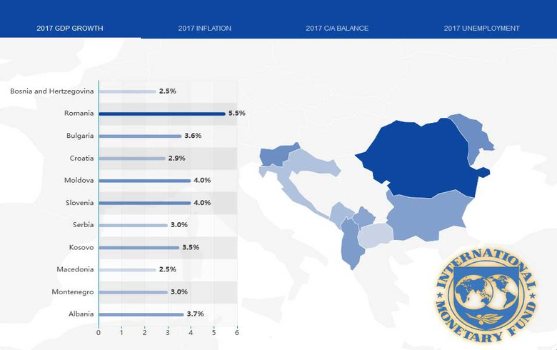 IMF's outlook on SEE countries for 2017