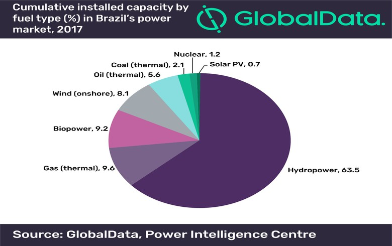 Renewables to grow in Brazil, but grid a challenge, GlobalData says