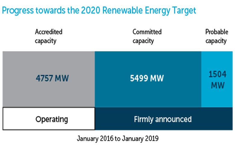 Australia adds 283 MW of renewables under RET in Jan 2019